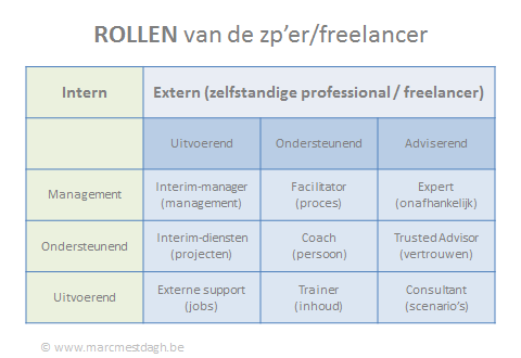 rollen van zp'er freelancer
